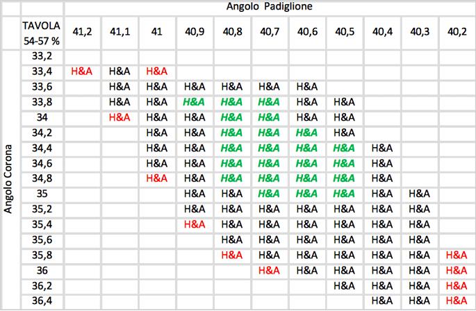 Bissacco Gioielli - Hearts & Arrows Combinazioni Angolo Corona e Angolo Padiglione.
